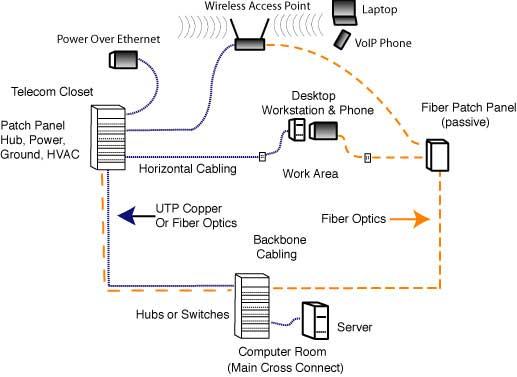 The FOA Reference For Fiber Optics - Networks